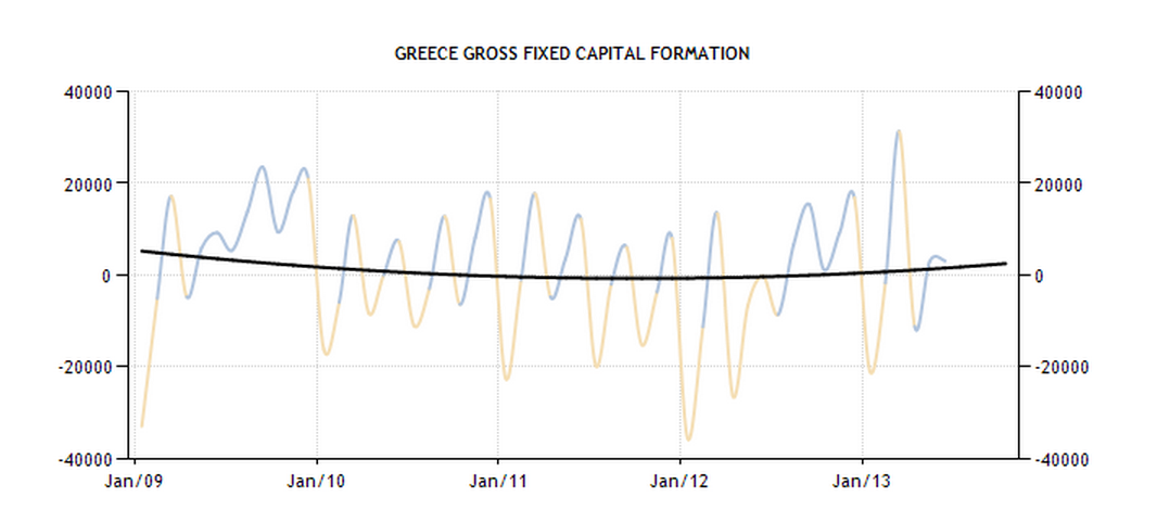 Greece - Gross Fixed Capital Formation